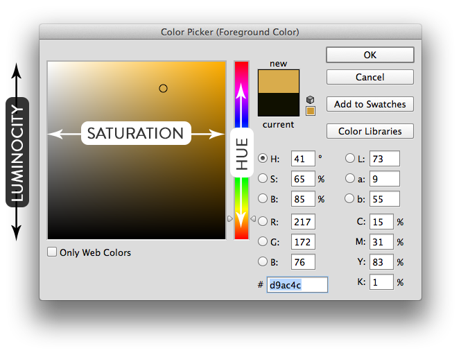 Color Characteristics in the Color Picker in Photoshop
