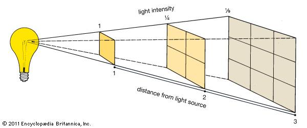 MBP-Inverse-Square-Law
